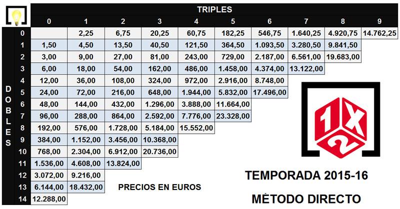 LA QUINIELA. Tabla de precios - Método directo. Temporada 2015/16